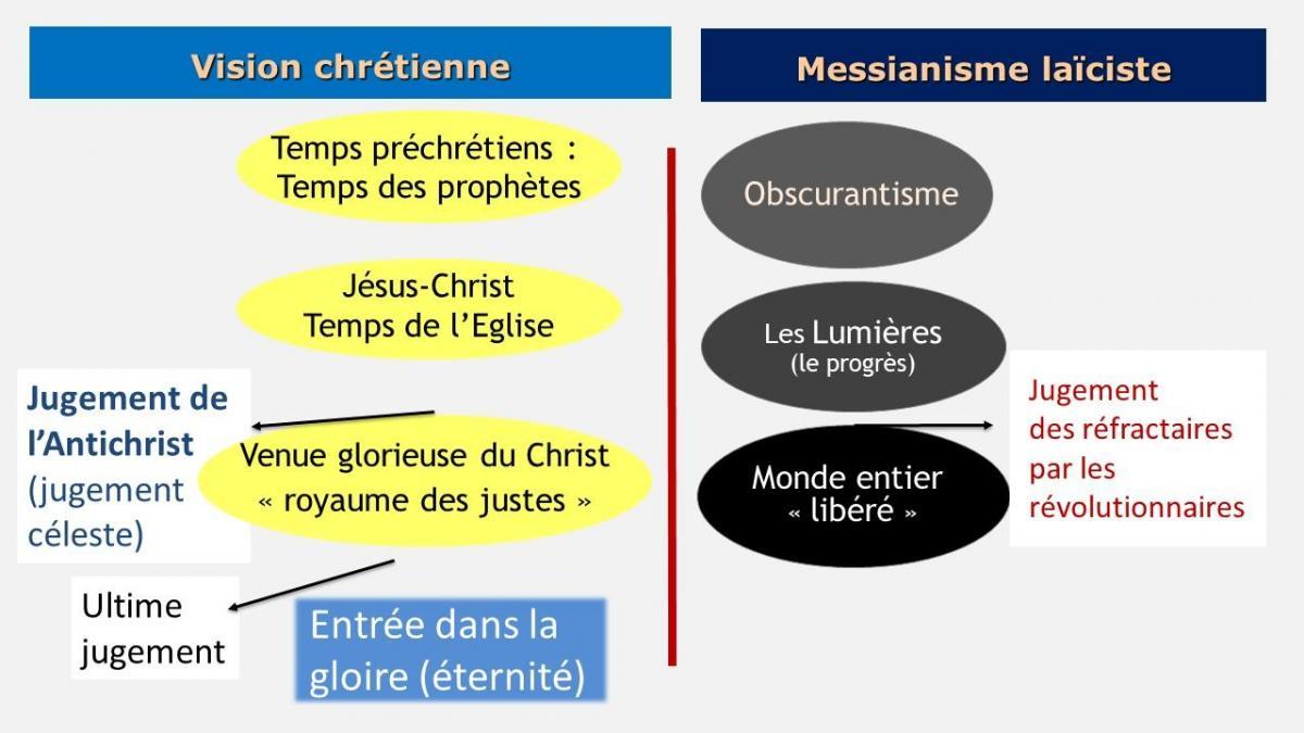 Diapositive18 laicismes